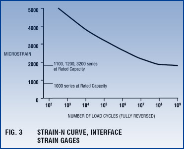 Strain-N Curve, Interface Strain Gages
