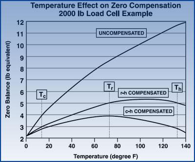 称重传感器温度补偿-介绍到WRSGC-2013